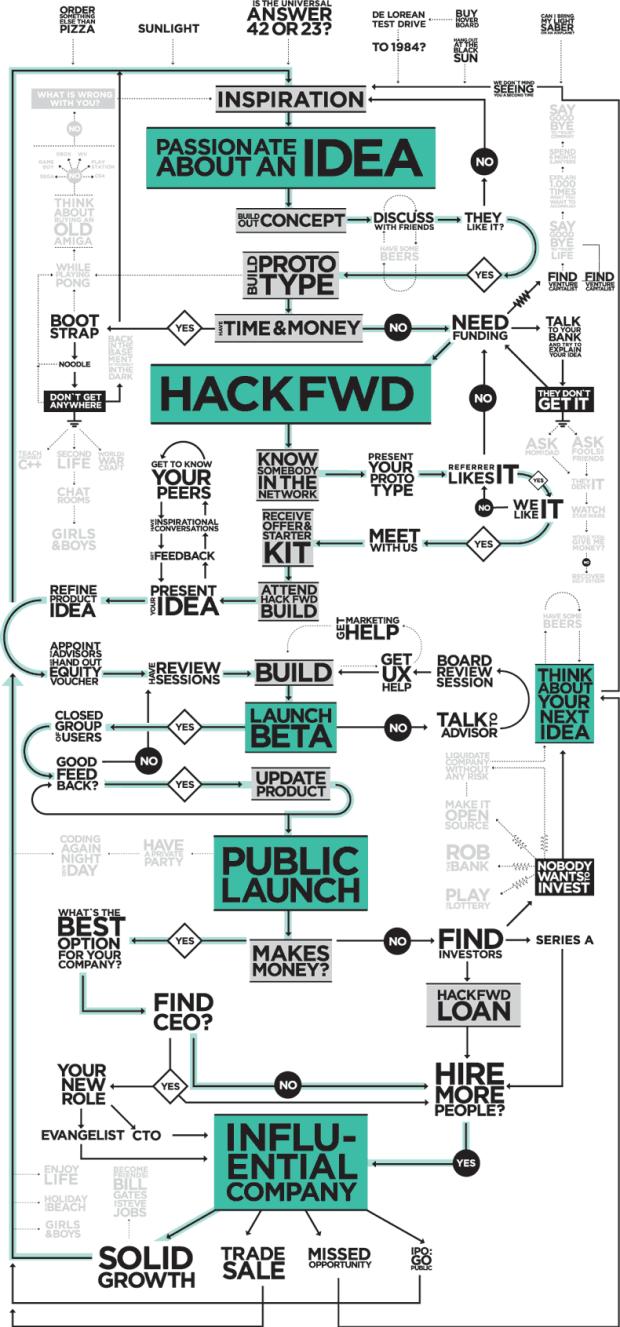 HackFwd-Blueprint