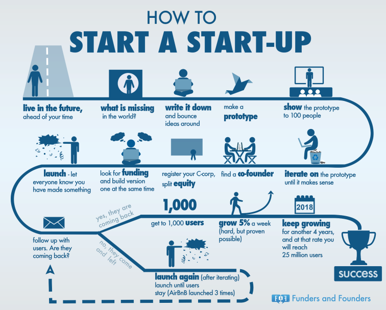 how-start-a-startup-infographic