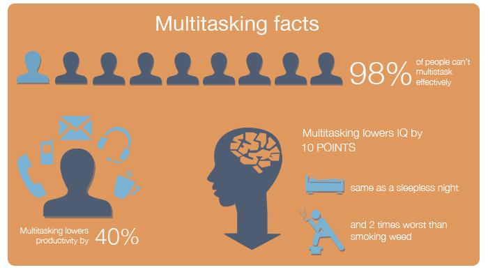 multitasking-is-evil7